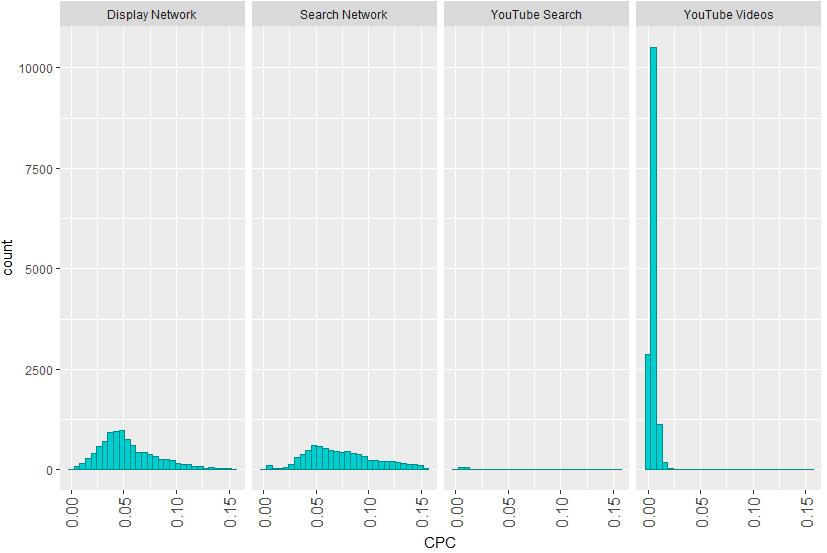 Разпределение на цената за клик в Google AdWords
