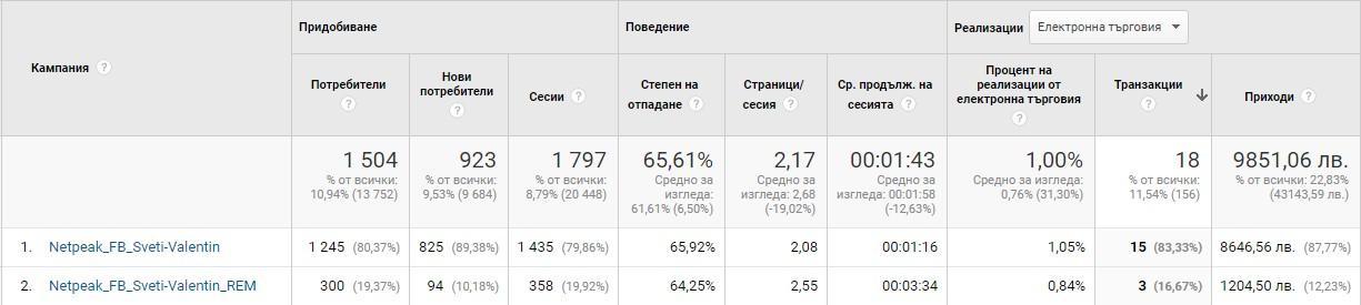 резултати от кампанията в Google Analytics