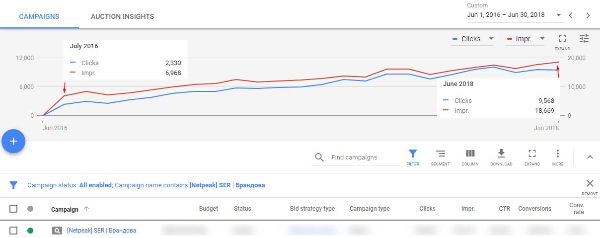 Динамика на ръста на трафика на кампанията при търсене на марката