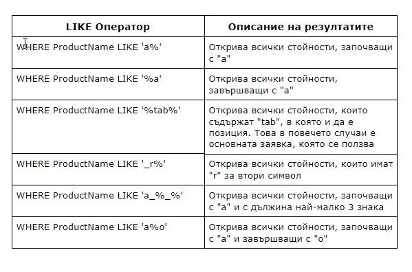 примери за ползването на SQL LIKE
