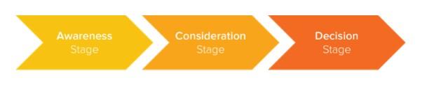 Важно е не само да знаете какви са етапите на потребителската пътека, но и да знаете как да се намесите във всеки един от тях със своите рекламни кампани