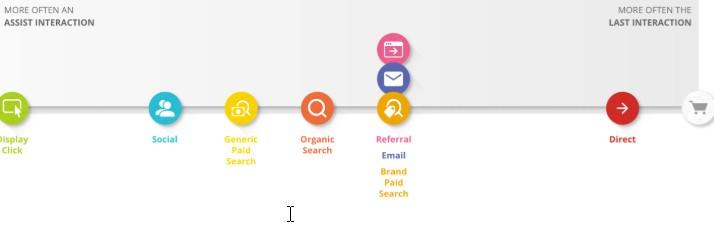 интересни резултати от проучването на Googleотносно това какви взаимодействия подпомагат или водят клиентите до реализация в различни точки от потребителската пътека