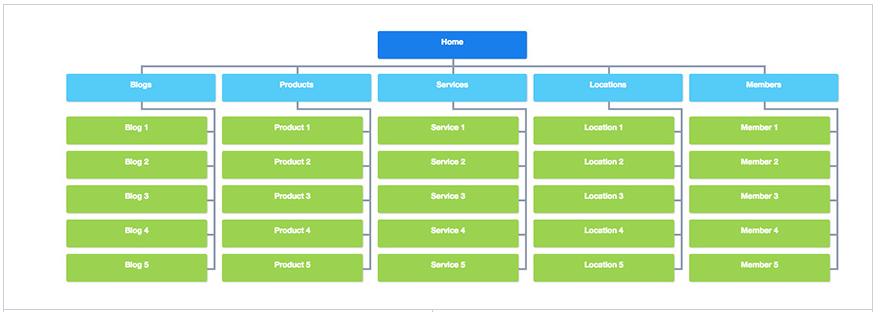 XMLsitemap помага на търсачките да открият страници, които са нови или актуализира
