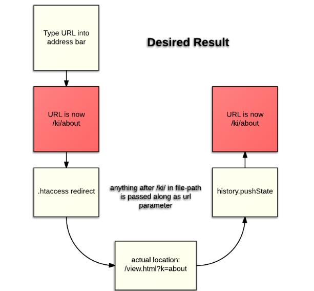 Структуриране на URL адресите