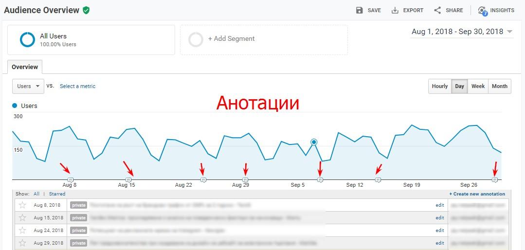 Също така e препоръчително да се употребяват и анотации/annotations за събития, които имат особена важност, както в Google Tag Manager, така и в Analytics