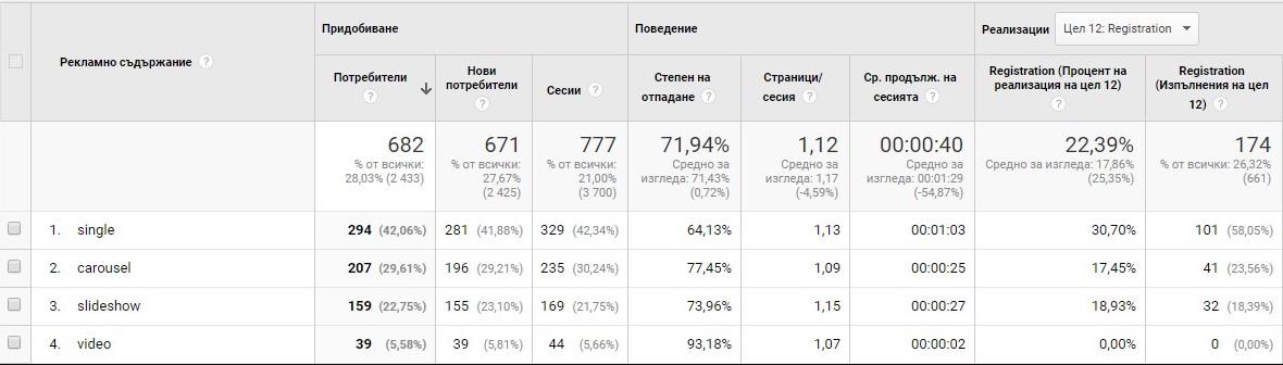 Общи резултати за ефективността на тези видове реклами