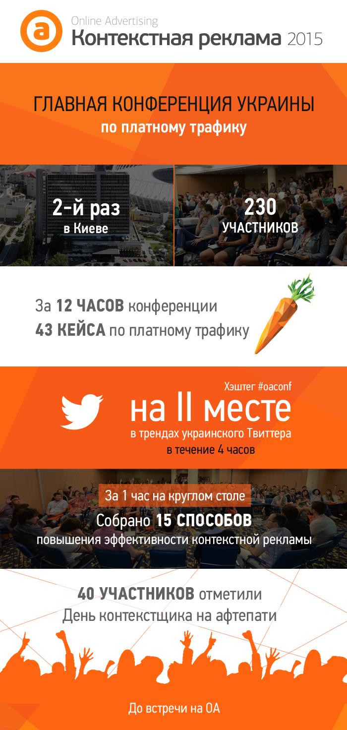 Цмфры и факты конференции «Контекстная реклама 2015»