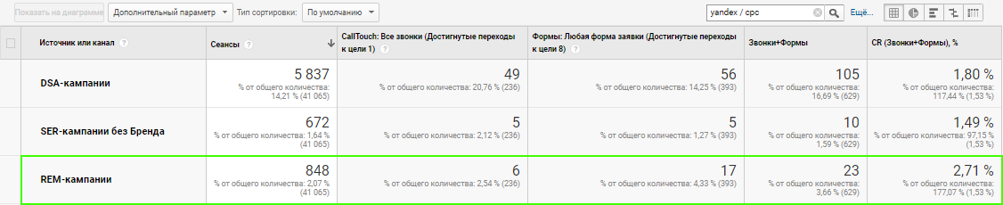 Статистика кампаний по ремаркетингу в тематике «онлайн-кассы»