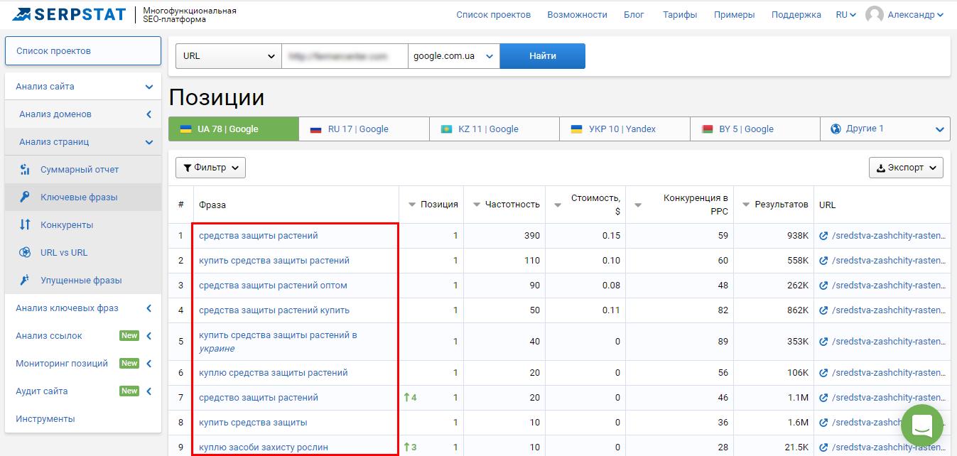 Как проанализировать конкурентов по отдельным страницам сайта