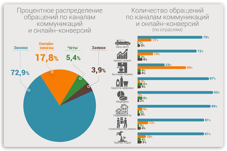 Процент обращений по телефону в зависимости от сферы бизнеса