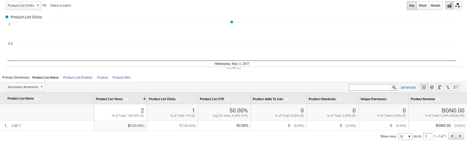 След изпращане на тези данни в отчета «Ефективност на списъка с продукти» ще има промени в метриките «Кликвания върху списъци с продукти» и «CTR на списъка с продукти»
