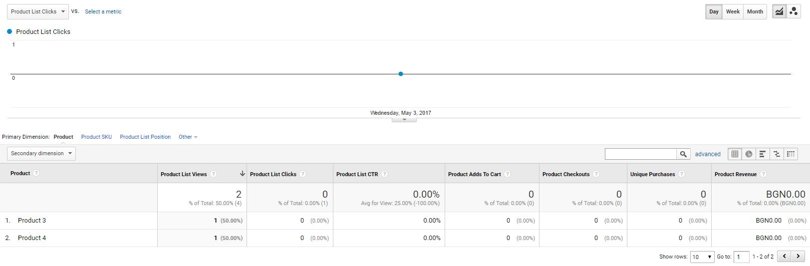 Преглеждания на продуктови страници - отчет