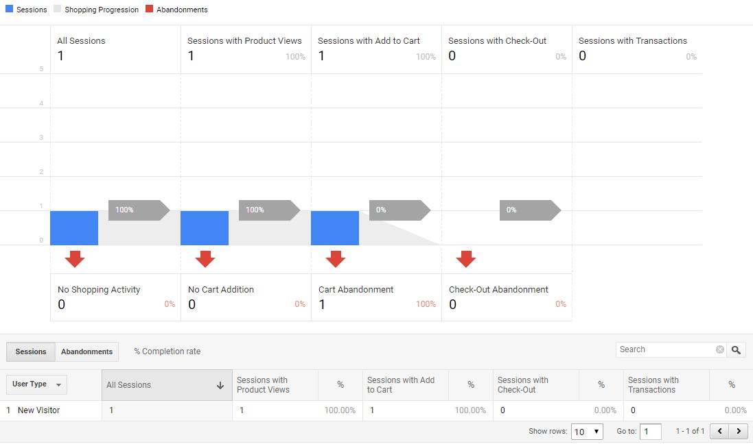 В отчета «Анализ на покупките» — «Поведение на потребителите» се появява сесията с добавяне на продукта в кошницата