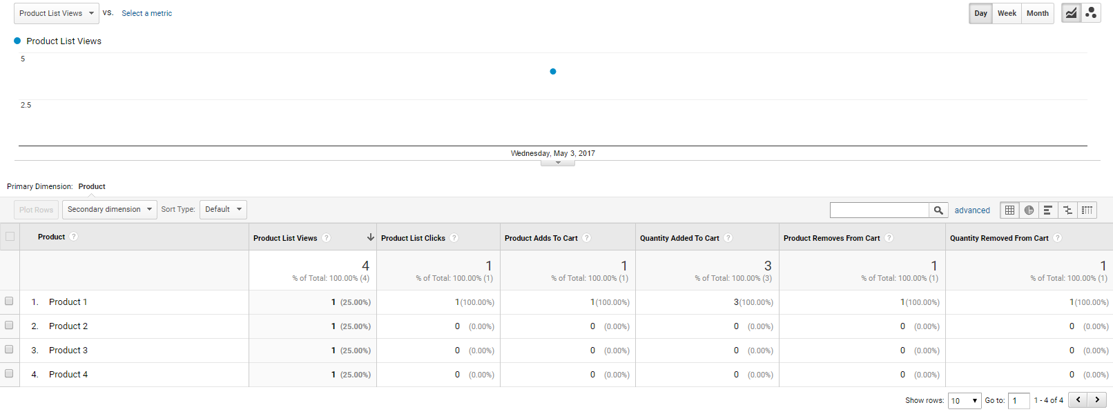 Премахвания на продукти от кошницата - пример на настроен отчет