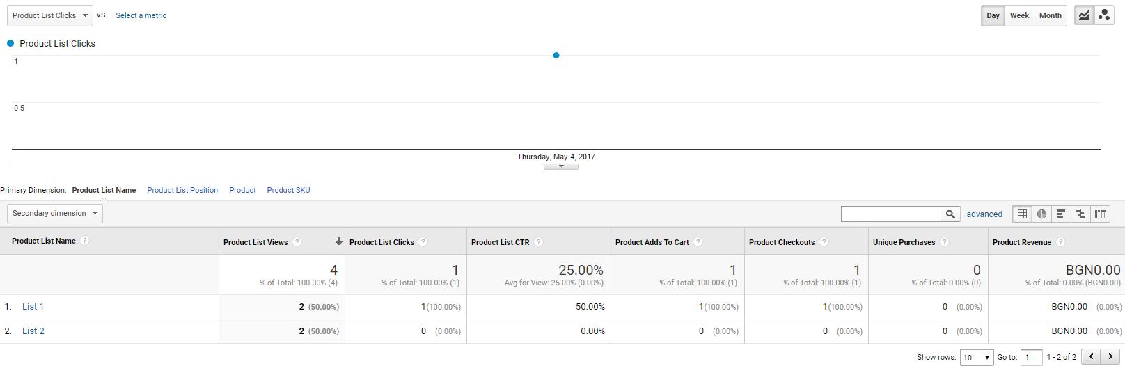 В отчета «Ефективност на списъка с продукти» се появяват данни за списъка с продукта, от който е започнал процесът на оформяне на поръчката