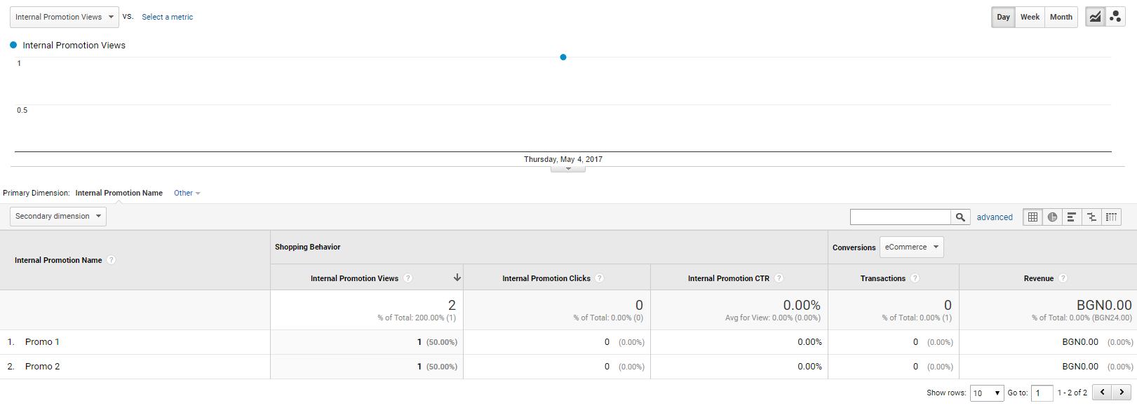 При изпращане на данни в отчета «Маркетинг» — «Вътрешно популяризиране» ще получим данни за преглежданията на банери в разрез име на вътрешната популяризация