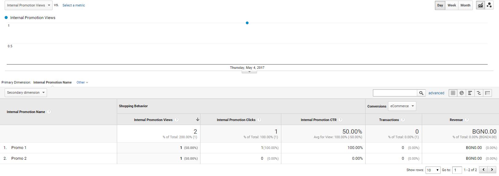 След изпращането на тези данни в отчета «Маркетинг» — «Вътрешна популяризация» се променят стойноститена показателите «Брой кликвания на вътрешната популяризация» и «CTR на вътрешната популяризация»