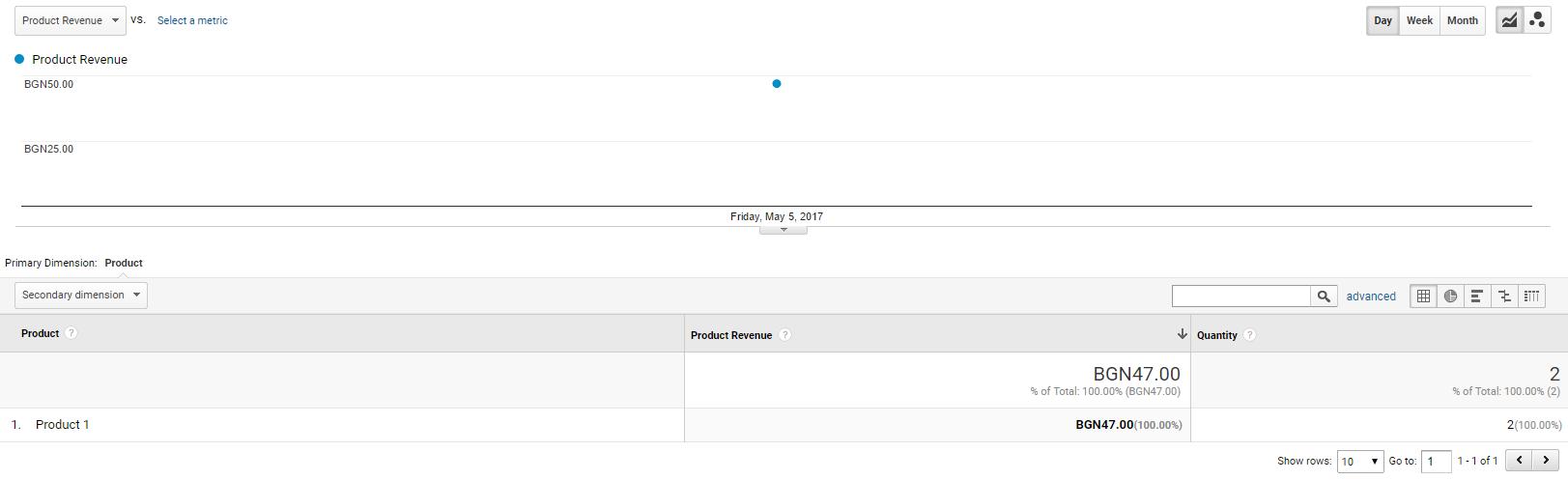При клик върху идентификатора се показват продуктите в тази транзакция