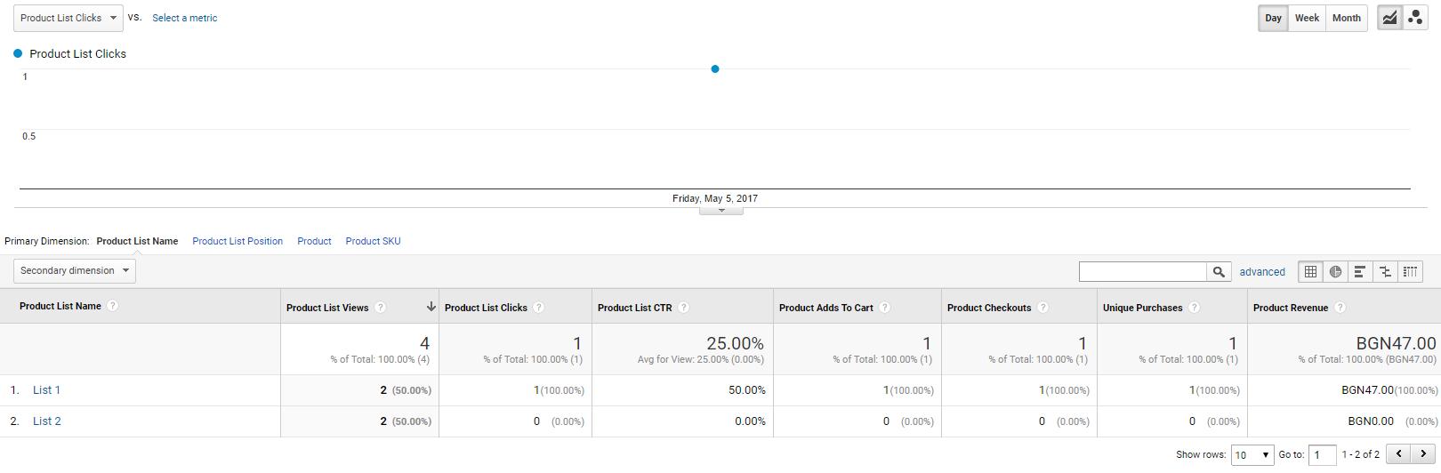 В отчета «Ефективност на списъка с продукти» се съдържат данни за това, към кой списък принадлежат купените продукти