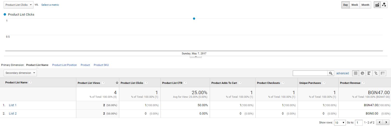 В отчета «Ефективност на списъка с продукти» данните не се променят