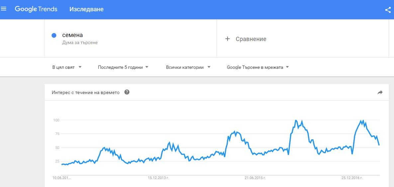 динамика на популярност на търсене в Google Trends