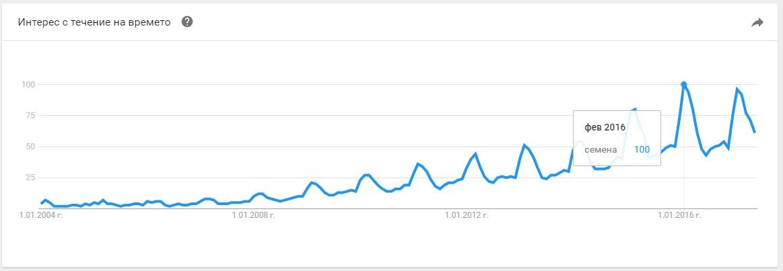 Алгоритмите на Google определят точка на графиката за избран период, когато търсенето е било най-популярно, и го приемат за 100.