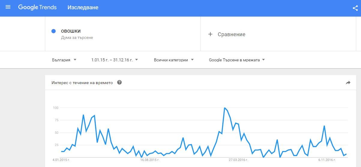 Гугъл Тенденции