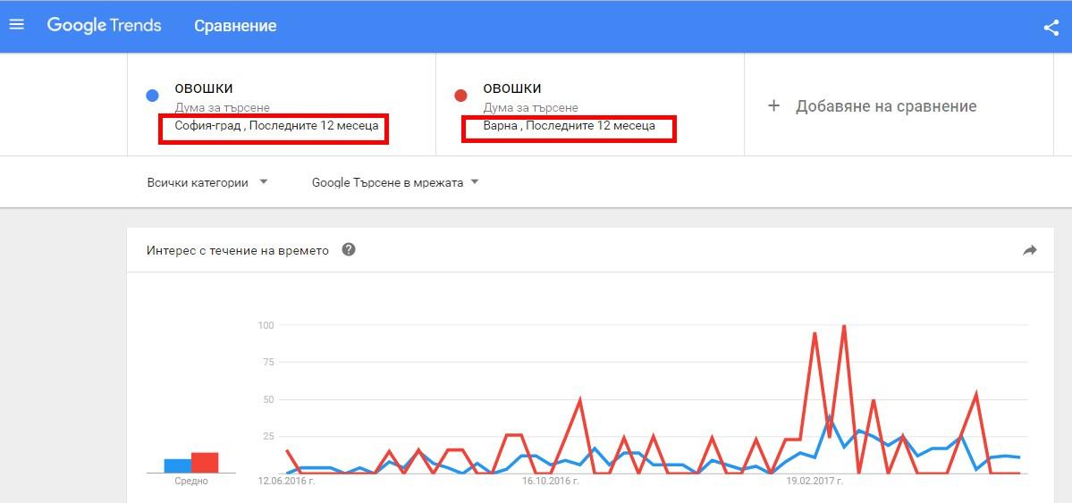Филтри в Гугъл Тенденции