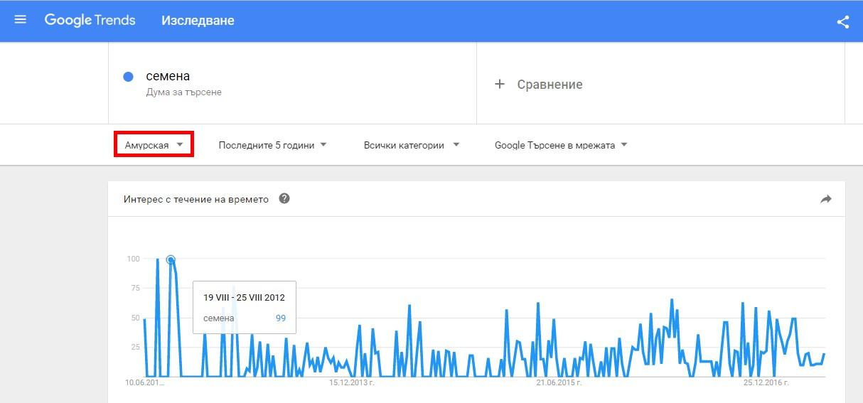 Как да анализирате статистика по региони в Гугъл Тенденции