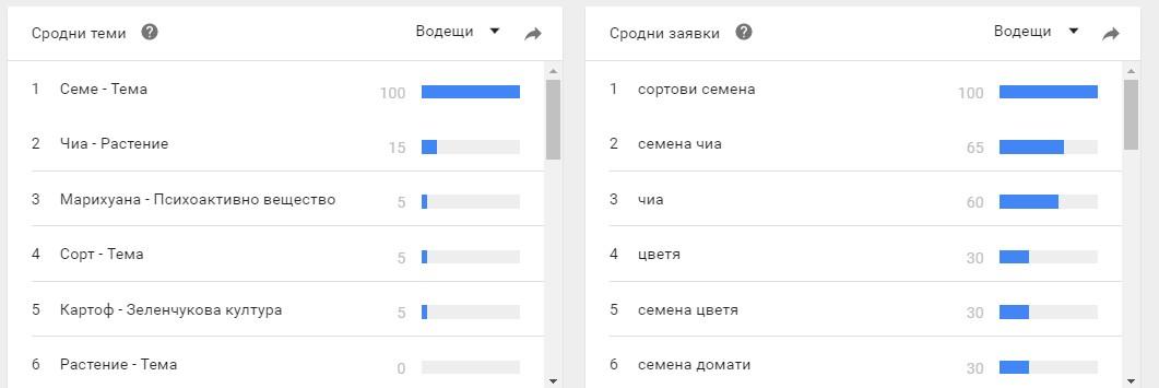 подобни фрази за търсене и теми в Google Trends