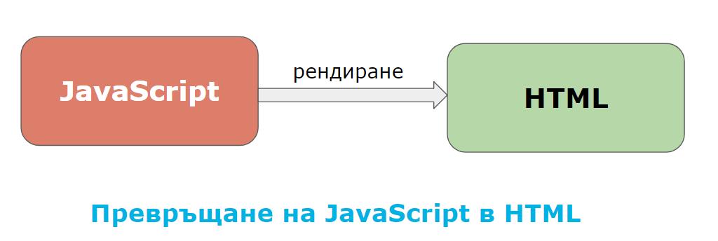 Проблеми при обхождането на JavaScript