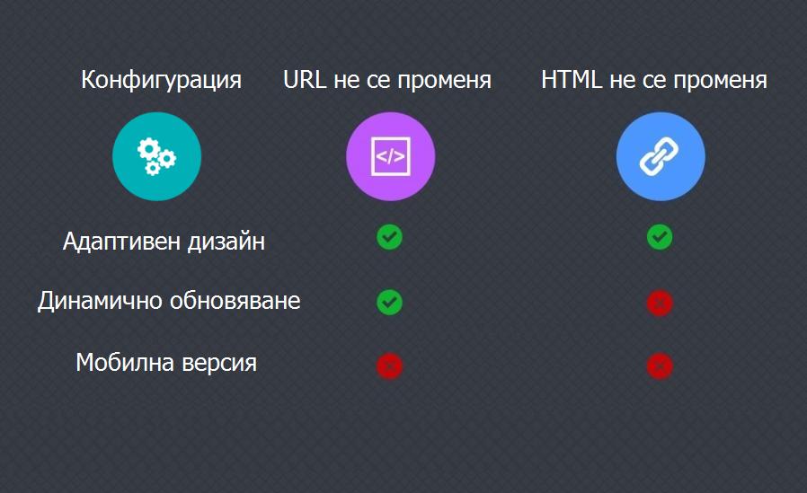 Методи за създаване на сайтове за мобилно устройство