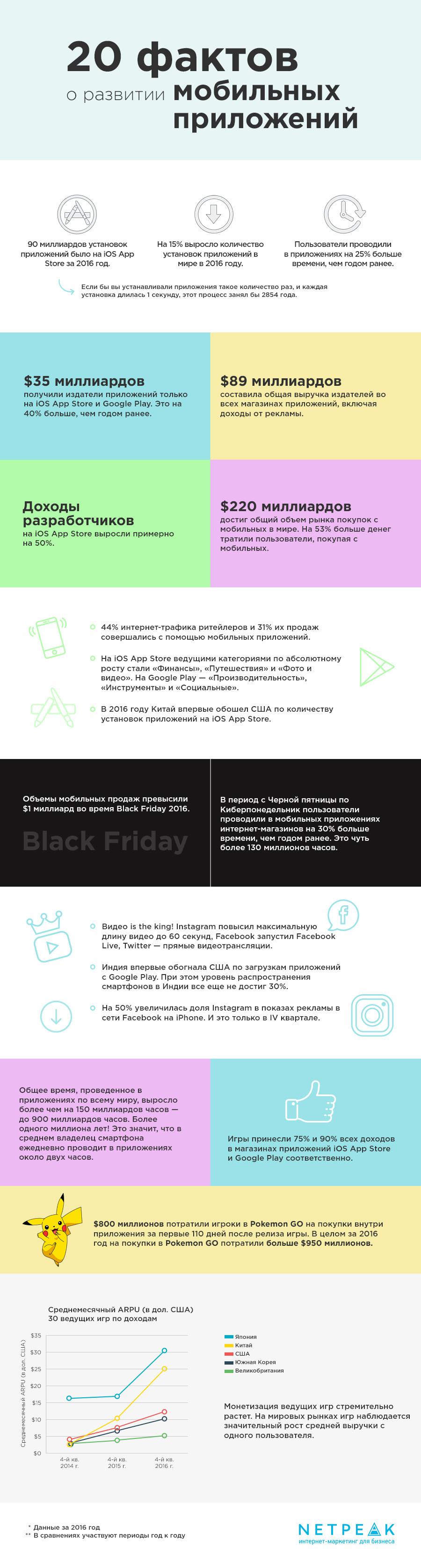 20 фактов о развитии мобильных приложений — инфографика