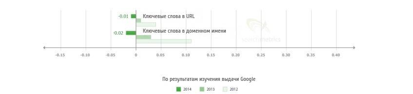 Значение фактора «ключевое слово в тексте ссылки» уменьшается в течение последних трех лет.