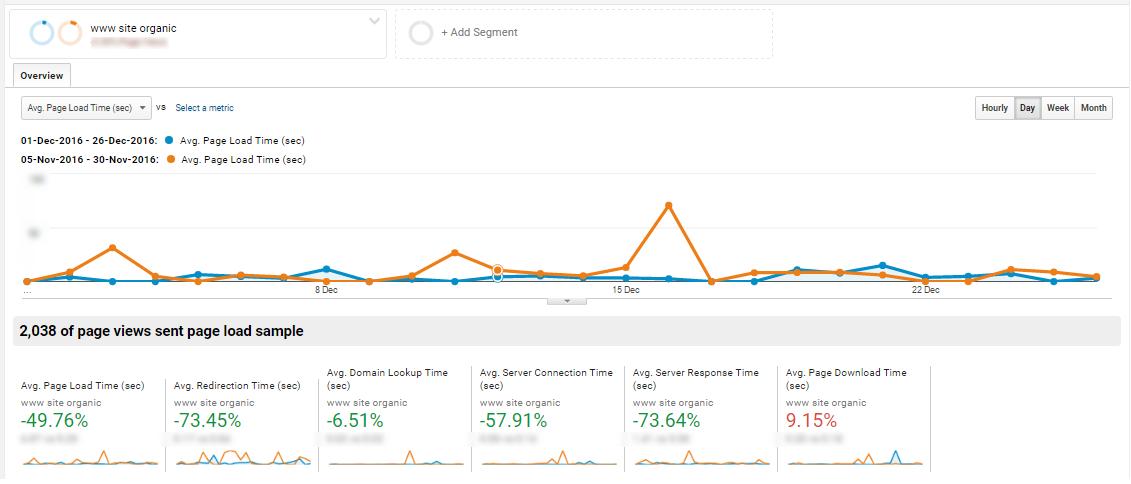 21 ноября улучшили сервера, в результате скорость сайта выросла на 50%