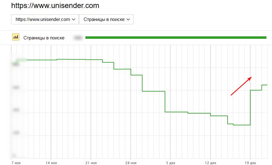 22 декабря Яндекс тоже начал показывать рост