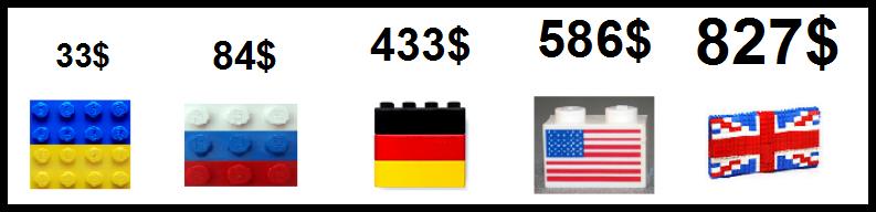 Траты в ecommerce на душу населения