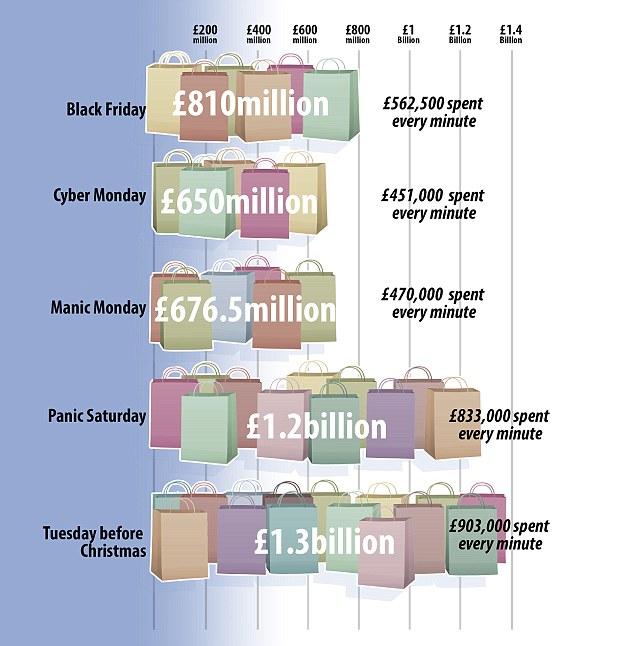 В этом году британцы «в последнюю минуту» потратили более 1,3 миллиарда фунтов стерлингов