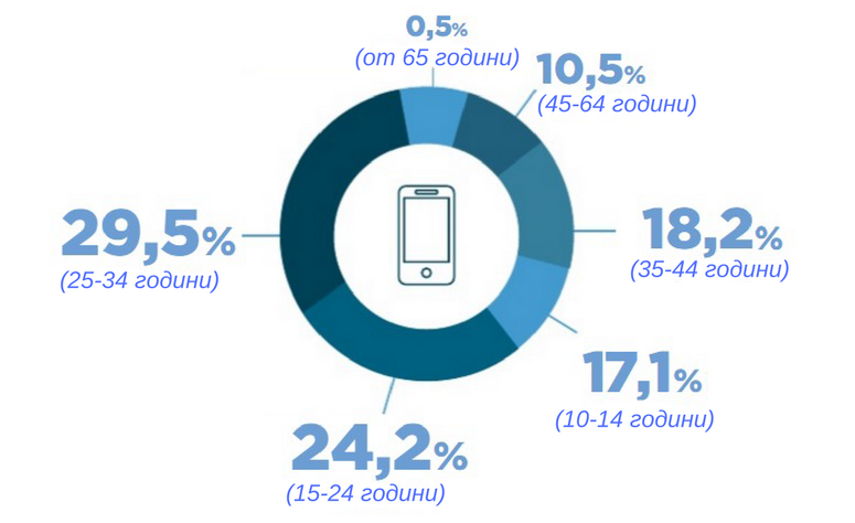 На 100 азербайджанци се падат около 110 смартфона
