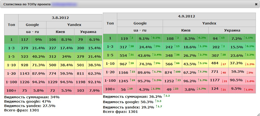 Пример сравнения общей статистики проекта по ТОПам за месяц