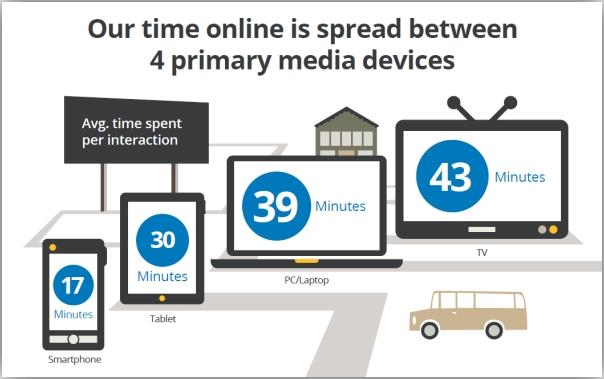 Время, которое мы проводим в онлайне