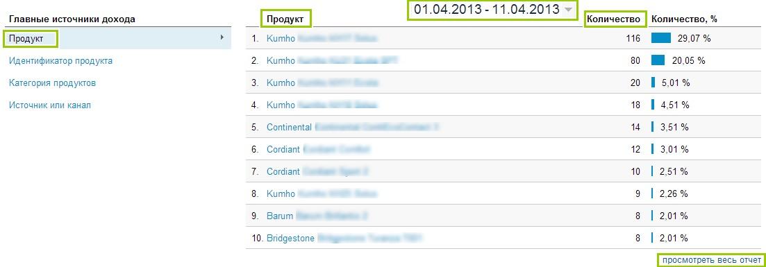 Благодаря установке кода ecommerce можно видеть в отчете какие именно товары были куплены на сайте