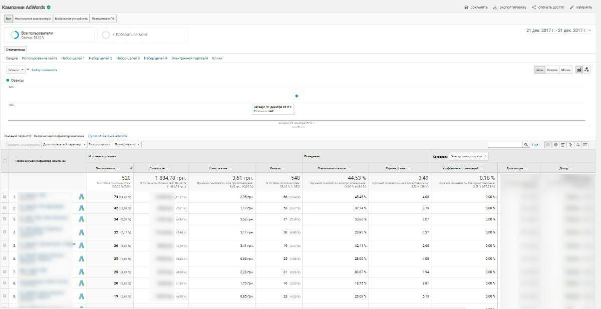 Как и в других отчетах Analytics, вы можете упорядочить данные в таблице по наиболее важному для вас показателю