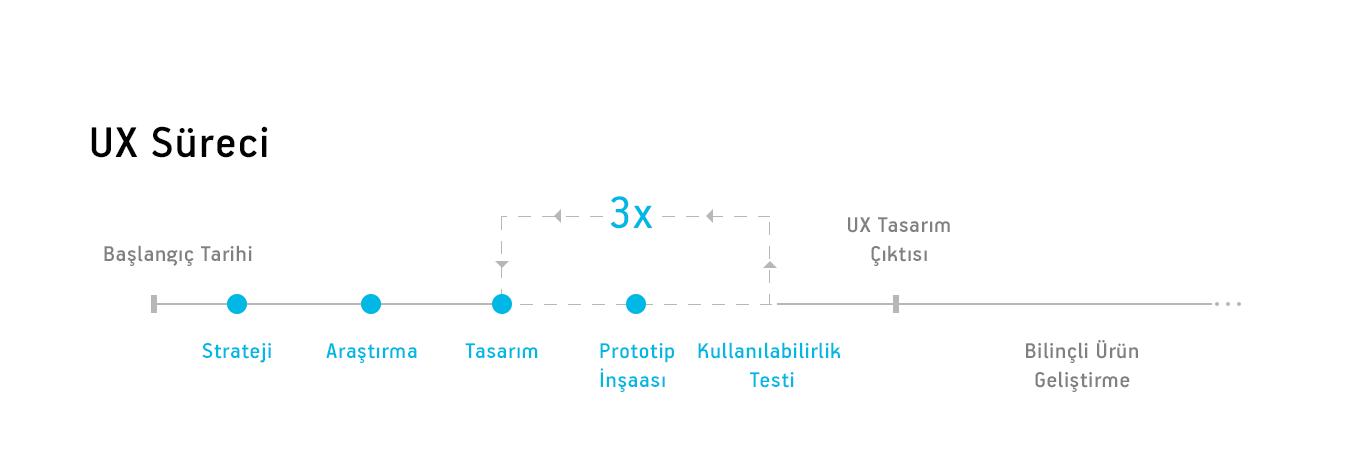 ux-timeline-asamalari