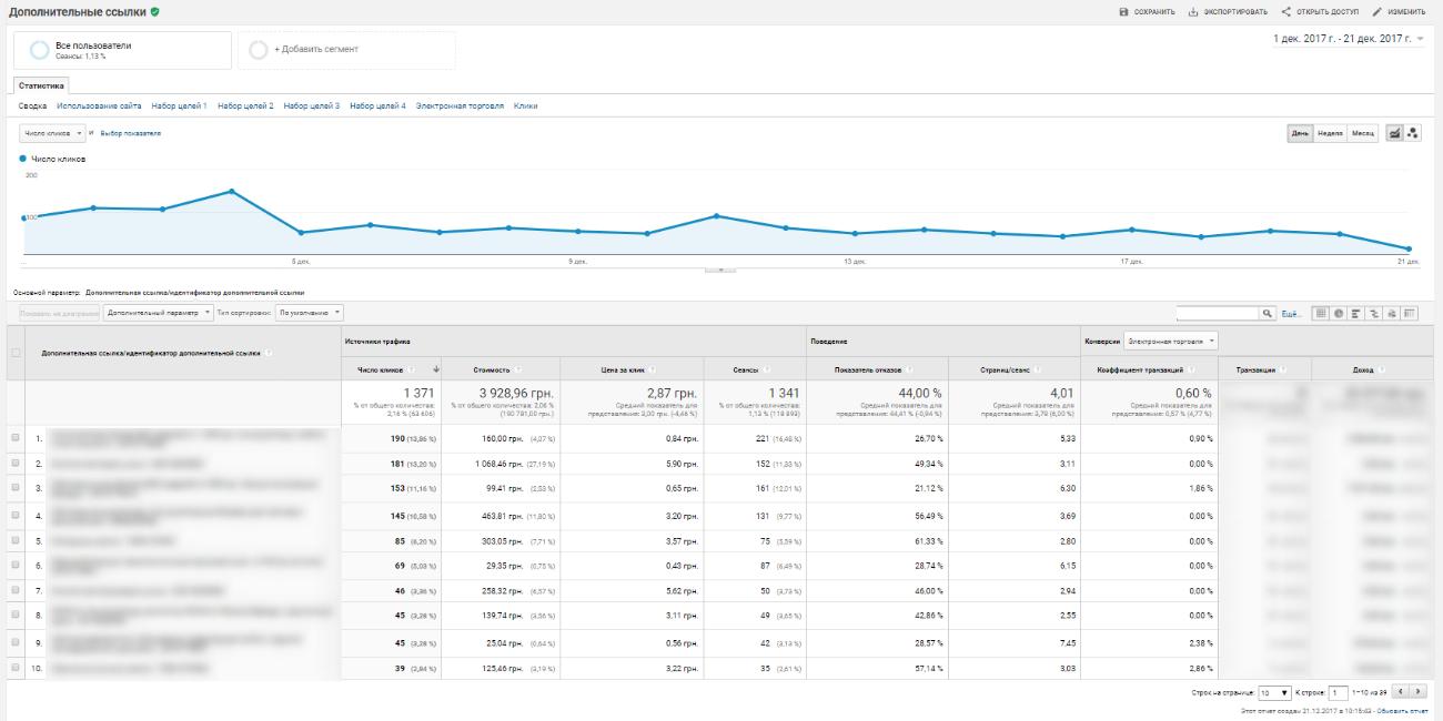 В отчете Google Analytics по дополнительным ссылкам указываются только клики по самим ссылкам