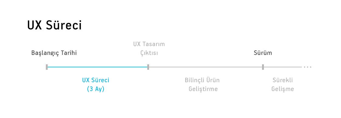 ux-cizelgesi-2