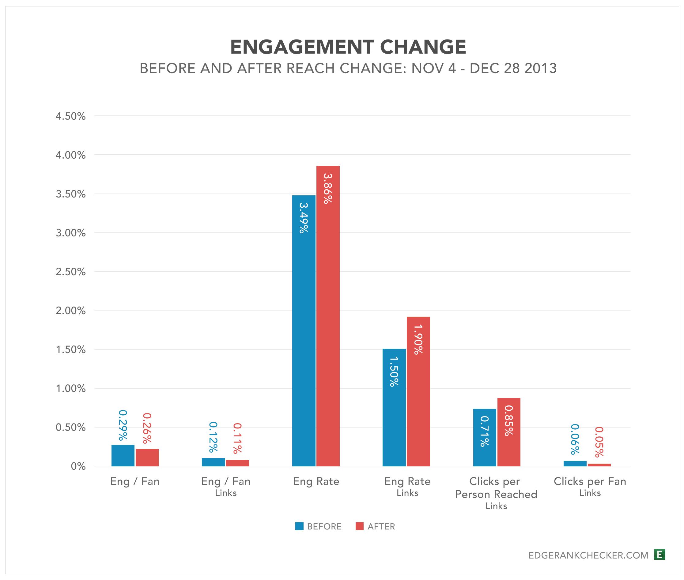 Engagement change