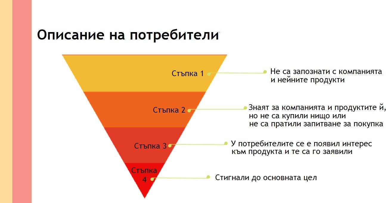 Описание на потребители