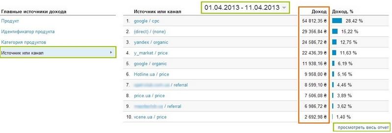 На вкладке «Источник или канал» можно оценить, какой источник привлечения пользователей приносит больший доход
