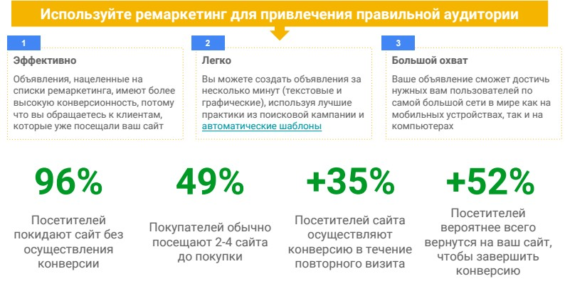 35% пользователей совершают покупку после повторного визита